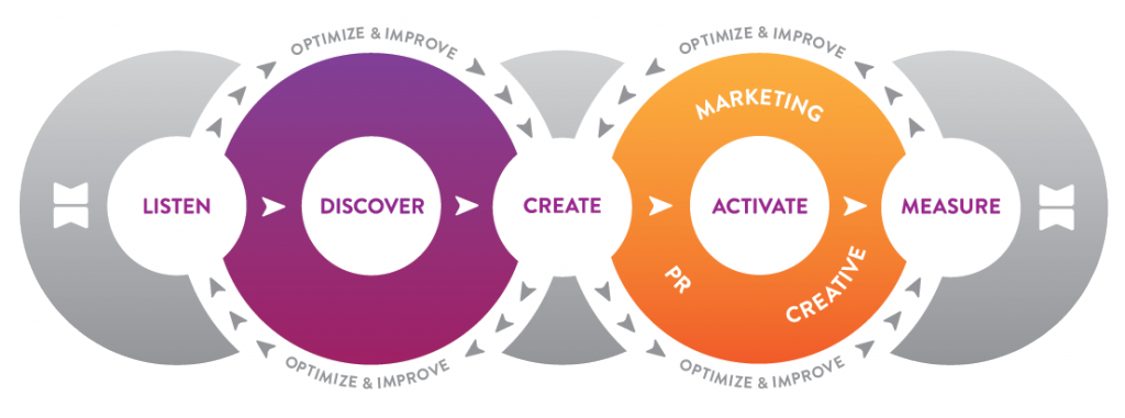 The Integrated Marketing Process Flow