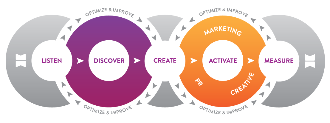 the advantages of using integrated marketing approach Start studying chapter 1 - integrated marketing communications learn vocabulary, terms  -advantages and disadvantages to in-house vs agency ads.