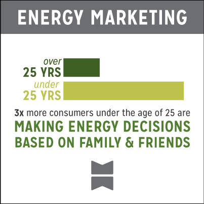 Consumers under 25 years old are three times more likely to make decisions about energy based on family and friends advice.
